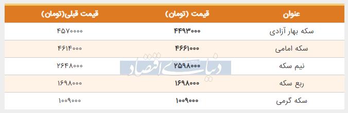 قیمت سکه امروز هشتم خرداد