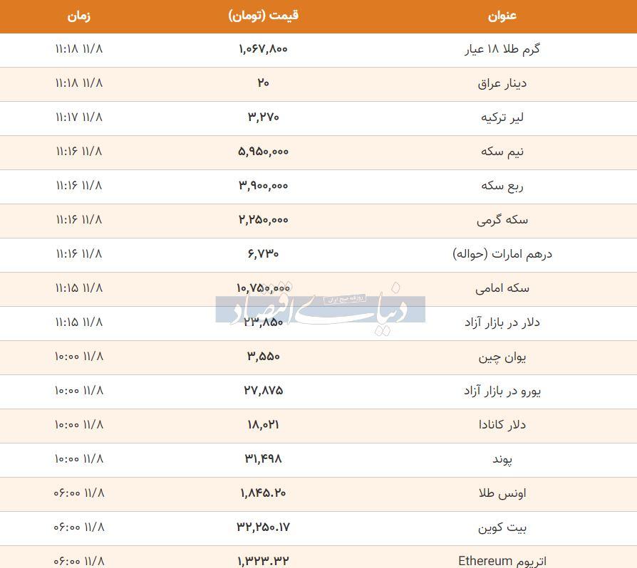 قیمت طلا، سکه و دلار امروز هشتم بهمن 99