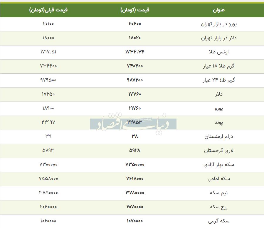 قیمت طلا، سکه و دلار امروز 22 خرداد 99