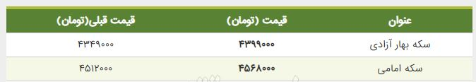 قیمت سکه امامی امروز 23 خرداد