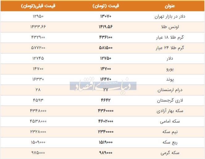 قیمت طلا، سکه و دلار امروز 13 تیر