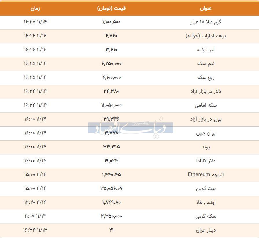 قیمت طلا، سکه و دلار امروز 14 بهمن 99