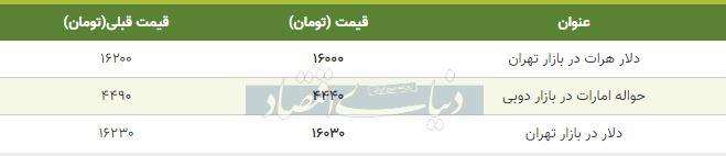 قیمت دلار در بازار امروز تهران 13 اردیبهشت 99