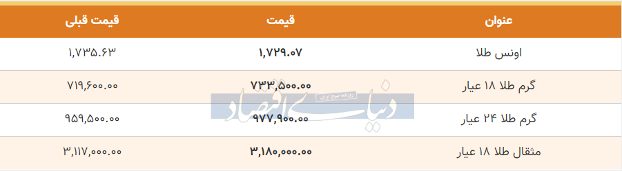 قیمت طلا امروز 10 خرداد 99