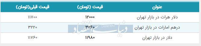 قیمت دلار در بازار امروز تهران 27 تیر 98