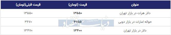 قیمت دلار در بازار امروز تهران 29 دی 98