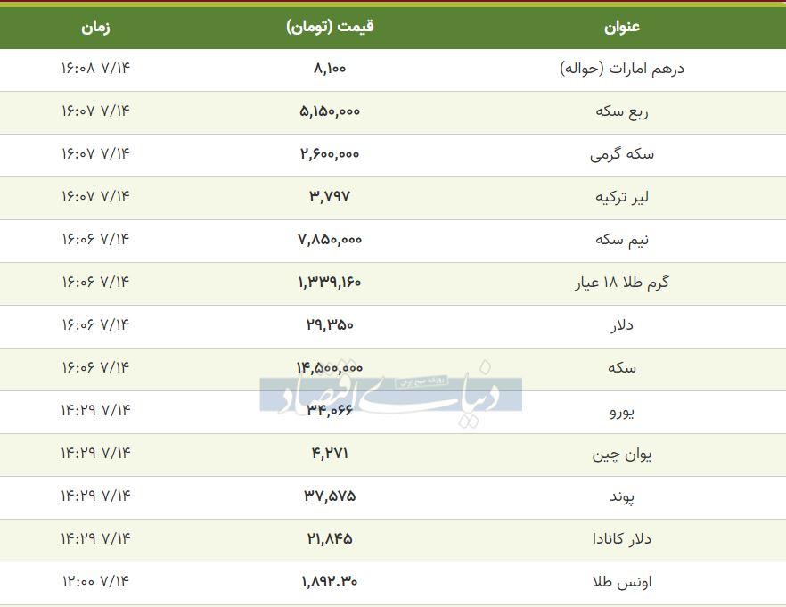 قیمت طلا، سکه و دلار امروز 14 مهر 99