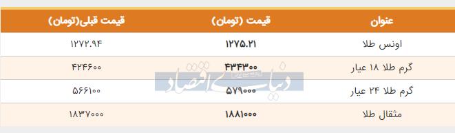 قیمت طلا امروز اول خرداد