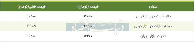 قیمت دلار در بازار امروز تهران 16 اردیبهشت 99
