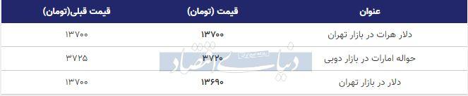قیمت دلار در بازار امروز تهران 19 بهمن 98