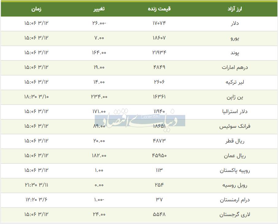 قیمت دلار، یورو و پوند امروز 12  خرداد 99