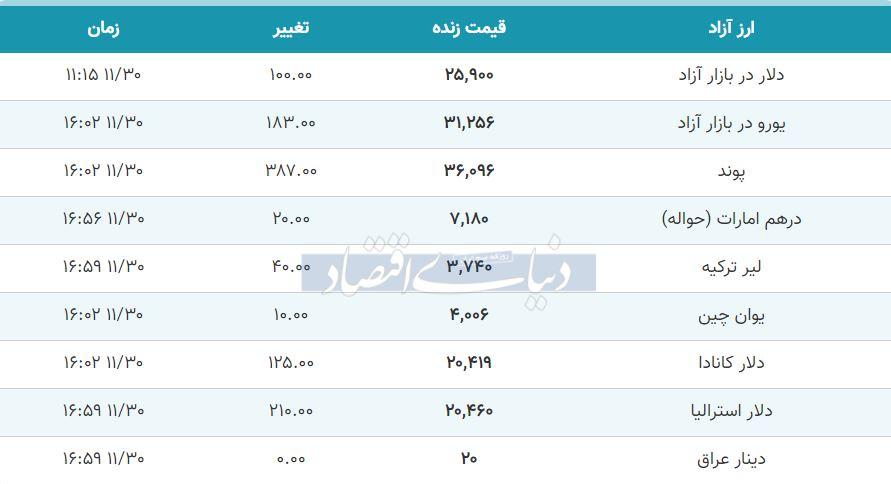 قیمت دلار، یورو و پوند امروز 30 بهمن 99