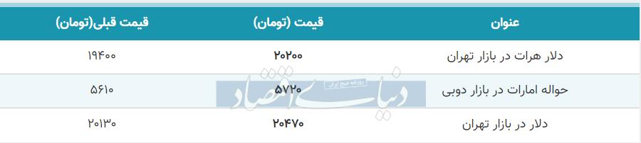 قیمت دلار در بازار امروز تهران 10 تیر 99