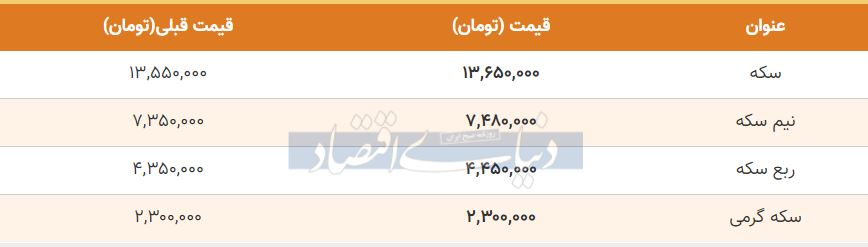 قیمت سکه امروز هفتم مهر 99