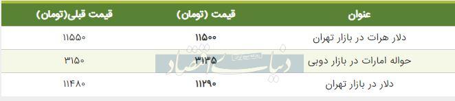 قیمت دلار در بازار امروز تهران 10 شهریور