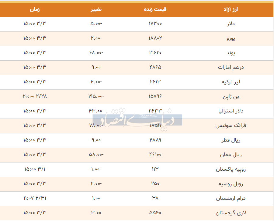 قیمت دلار، یورو و پوند امروز سوم خرداد 99