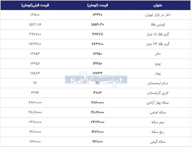 قیمت طلا، سکه و دلار امروز اول بهمن 98