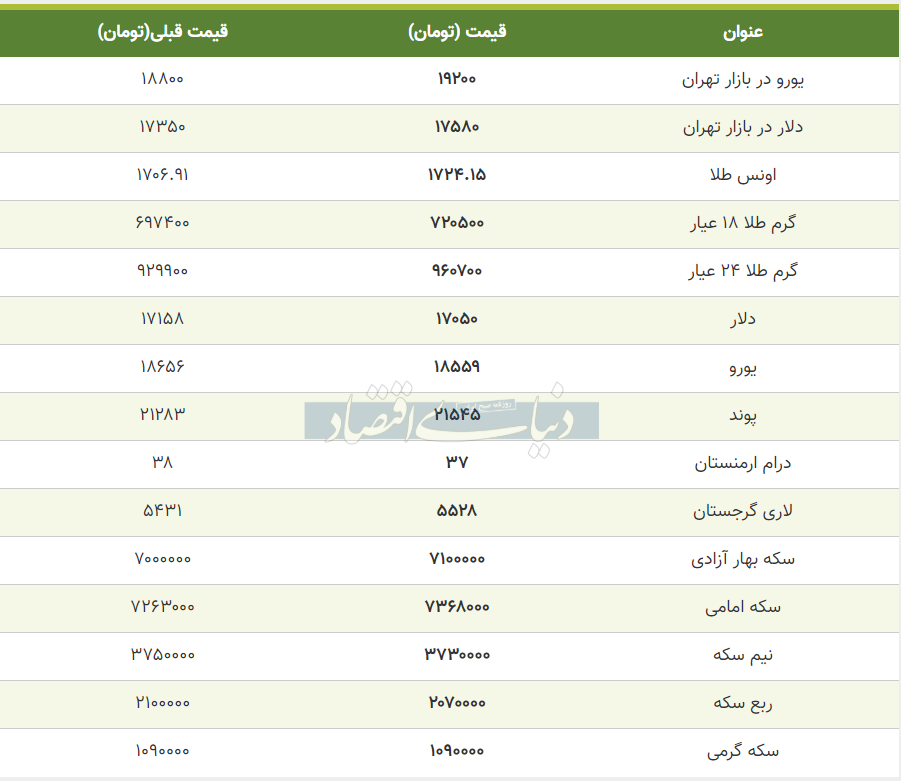 قیمت طلا، سکه و دلار امروز هشتم خرداد 99