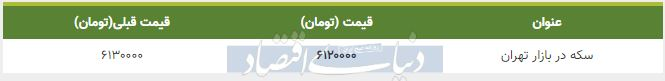 قیمت سکه در بازار امروز تهران هشتم اسفند 98