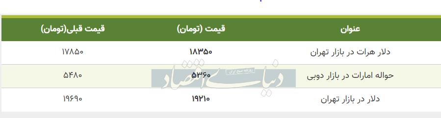 قیمت دلار در بازار امروز تهران پنجم تیر 99
