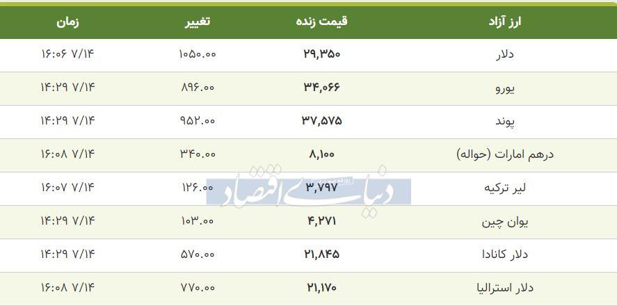قیمت دلار، یورو و پوند امروز 14 مهر 99