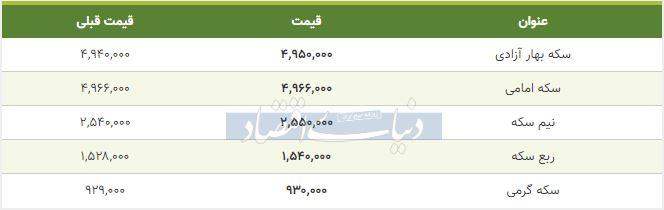 قیمت سکه امروز 17 بهمن 98