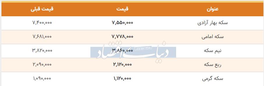 قیمت سکه امروز 29 خرداد 99