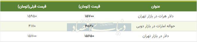 قیمت دلار در بازار امروز تهران 31 فروردین 99