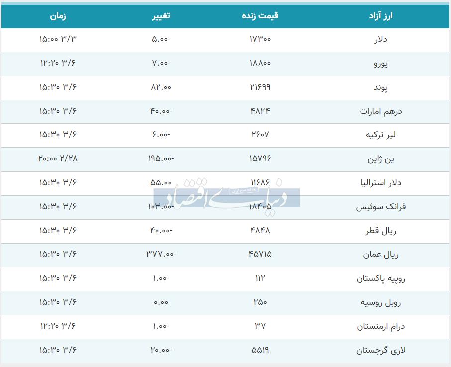 قیمت یورو و پوند امروز ششم خرداد 99