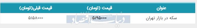 قیمت سکه در بازار امروز تهران ۱۳۹۸/۰۲/۱۹