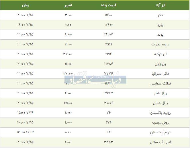 قیمت دلار،یورو و پوند امروز 15 مهر 98