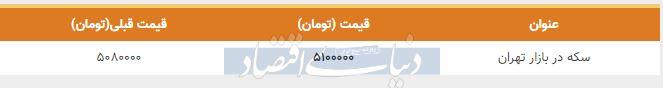 قیمت سکه در بازار امروز تهران 21 بهمن 98