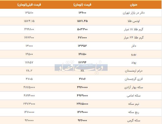 قیمت طلا، سکه و دلار امروز پنجم بهمن 98