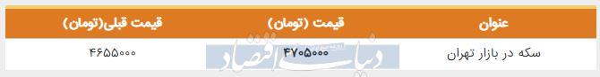 قیمت سکه در بازار امروز تهران 30 خرداد