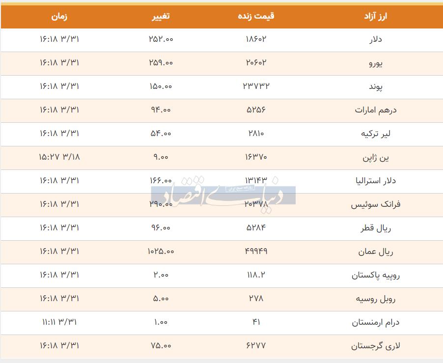 قیمت دلار، یورو و پوند امروز 31 خرداد 99