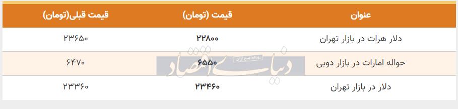 قیمت دلار در بازار امروز تهران 15 مرداد 99
