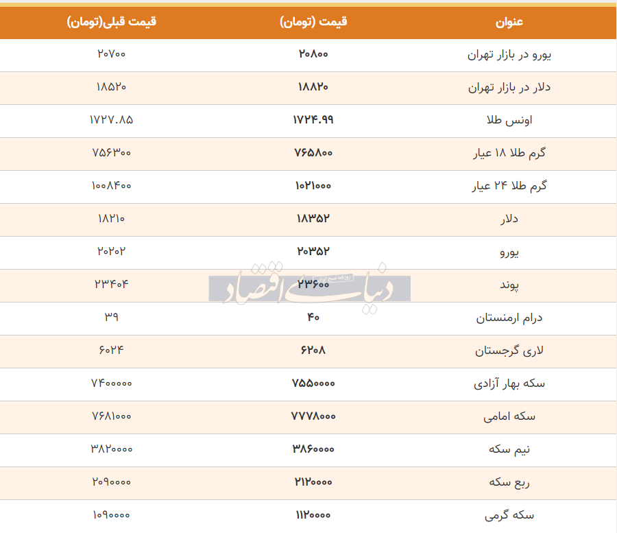 قیمت طلا، سکه و دلار امروز 29 خرداد 99