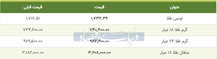 قیمت طلا امروز 22 خرداد 99