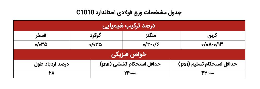 جدول مشخصات ورق فولادی C1010 مورد استفاده در صنعت خودرو