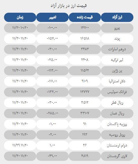 قیمت دلار یورو پوند و سایر ارزها امروز 30 بهمن