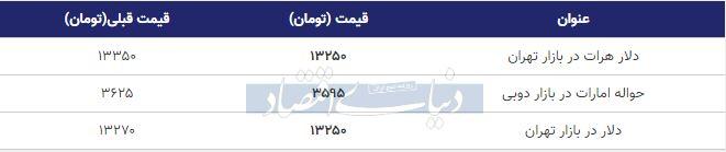قیمت دلار در بازار امروز تهران هفتم دی 98