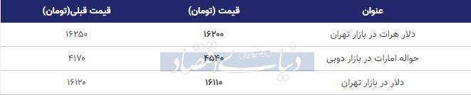 قیمت دلار در بازار امروز تهران 23 فروردین 99