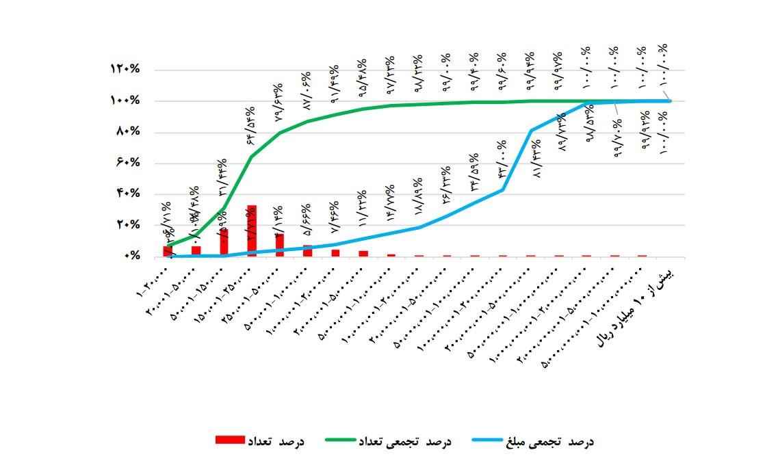 جدول درصد تجمعی