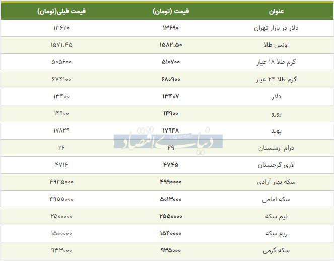 قیمت طلا، سکه و دلار امروز هفتم بهمن 98
