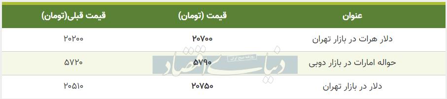 قیمت دلار در بازار امروز تهران 12 تیر 99