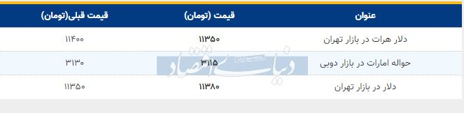قیمت دلار در بازار امروز تهران اول مهر 98