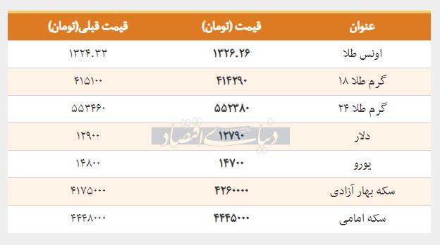 قیمت سکه، طلا و ارز امروز 30 بهمن 1397