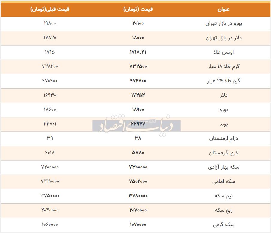 قیمت طلا، سکه و دلار امروز 21 خرداد 99