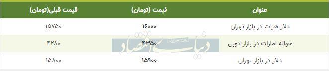 قیمت دلار در بازار امروز تهران هفتم اسفند 98