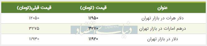 قیمت دلار در بازار امروز تهران 13 مرداد 98